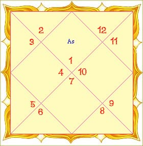 Tamil Astrology - Free Tamil Astrology Horoscope - Tamil Astrology